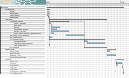 Project Management Gantt Chart