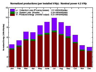 PVSYST Performance Solar PV Graph